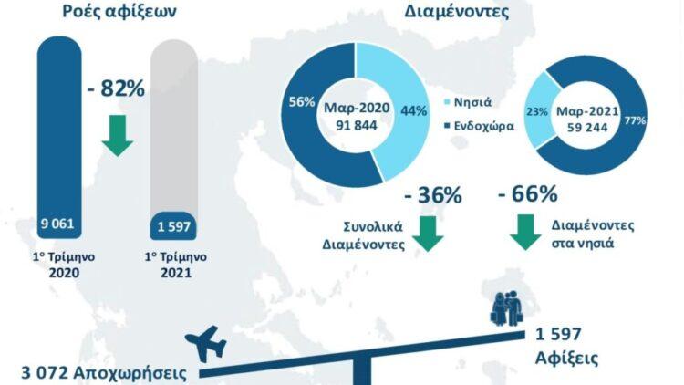 Λιγότεροι από 60.000 αιτούντες άσυλο και πρόσφυγες ζουν πλέον στην Ελλάδα